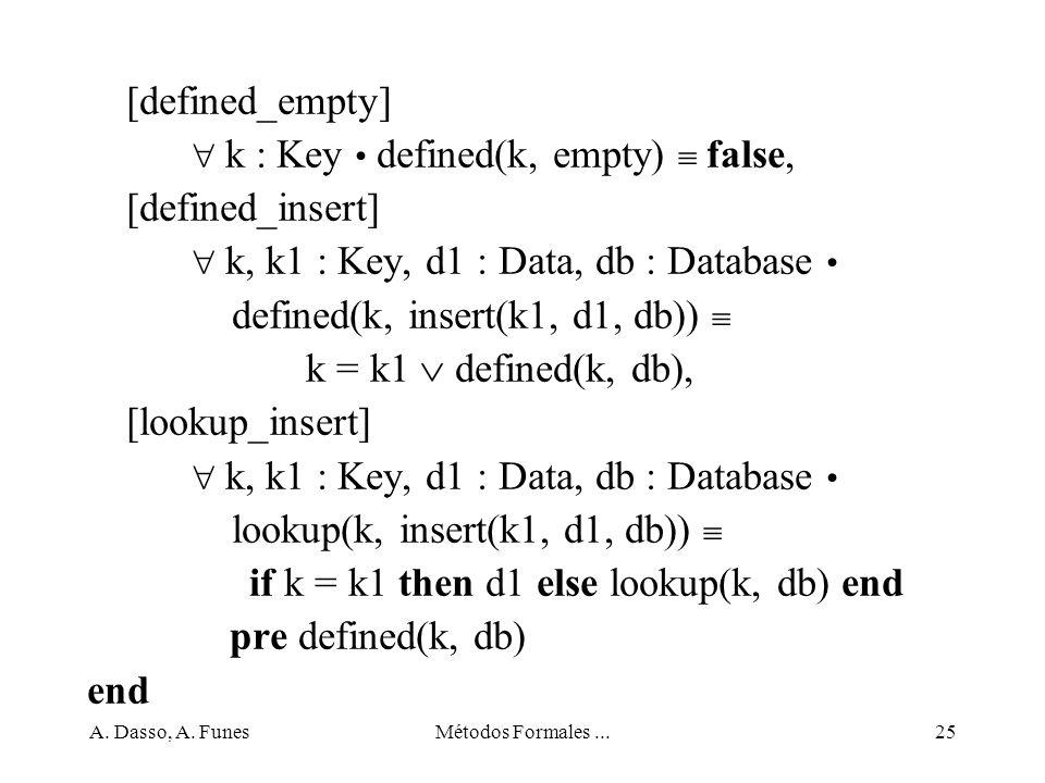  k : Key • defined(k, empty)  false, [defined_insert]